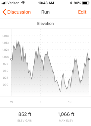Strava elevation chart for Hotlanta Half Marathon