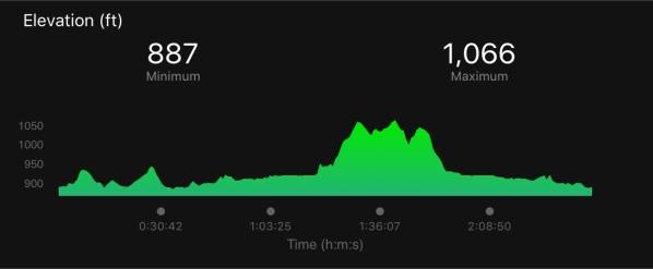 Gobbler Grind Elevation Map 2018 Course