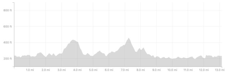 Heartbreaker Half Marathon Elevation Map