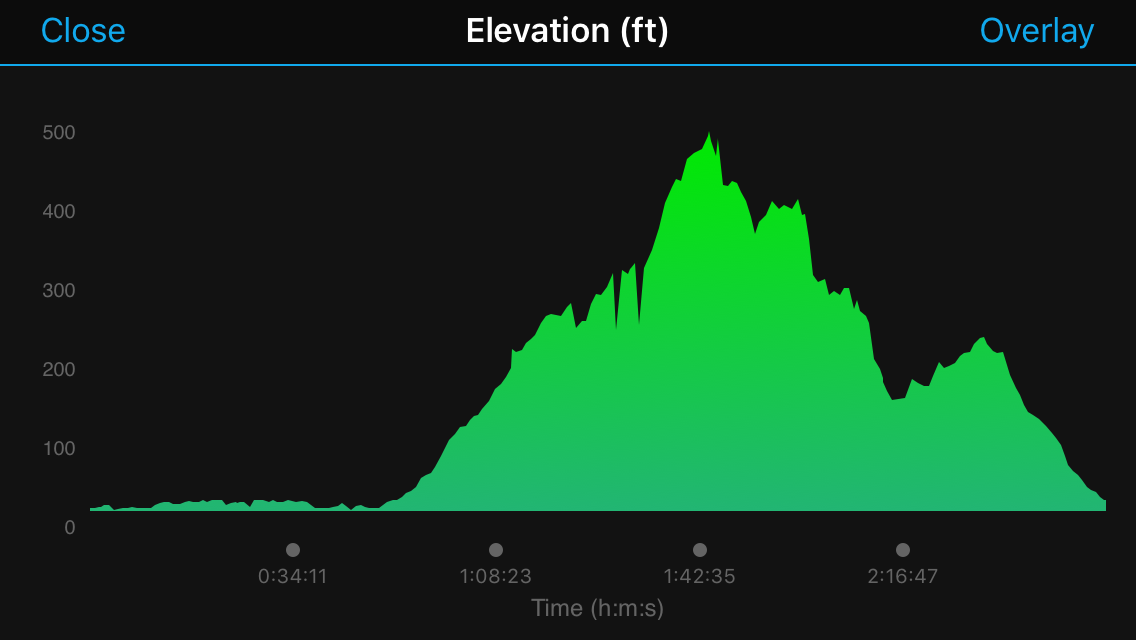 Shamrock Run Half Marathon Elevation Map